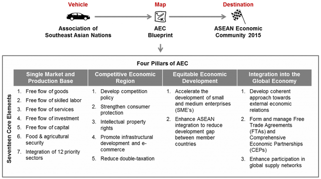 Trend advancement of the asean economic community aec sis platform aec 4 pillars malvernweather Image collections